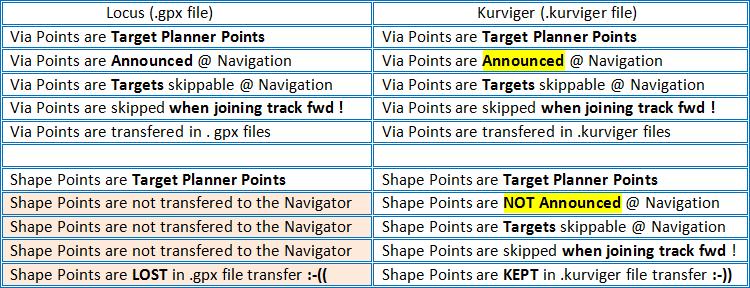 Compare Via_Shape_ Points